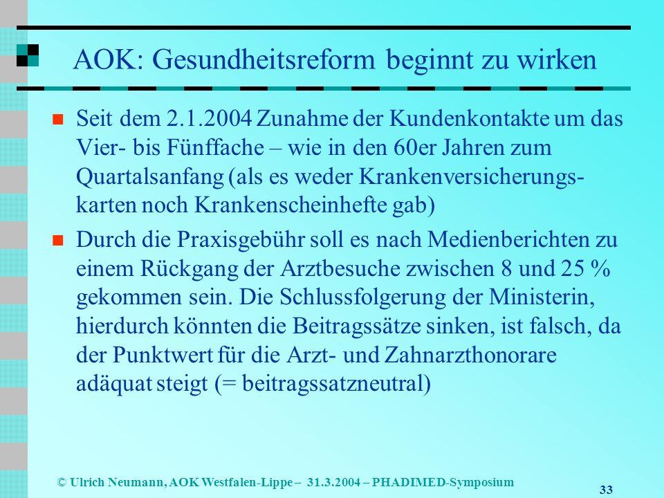 33 © Ulrich Neumann, AOK Westfalen-Lippe – 31.3.2004 – PHADIMED-Symposium AOK: Gesundheitsreform beginnt zu wirken Seit dem 2.1.2004 Zunahme der Kundenkontakte um das Vier- bis Fünffache – wie in den 60er Jahren zum Quartalsanfang (als es weder Krankenversicherungs- karten noch Krankenscheinhefte gab) Durch die Praxisgebühr soll es nach Medienberichten zu einem Rückgang der Arztbesuche zwischen 8 und 25 % gekommen sein.