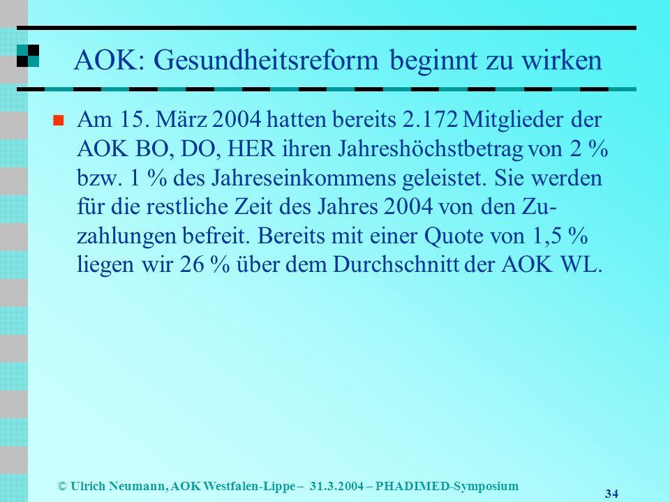 34 © Ulrich Neumann, AOK Westfalen-Lippe – 31.3.2004 – PHADIMED-Symposium AOK: Gesundheitsreform beginnt zu wirken Am 15.