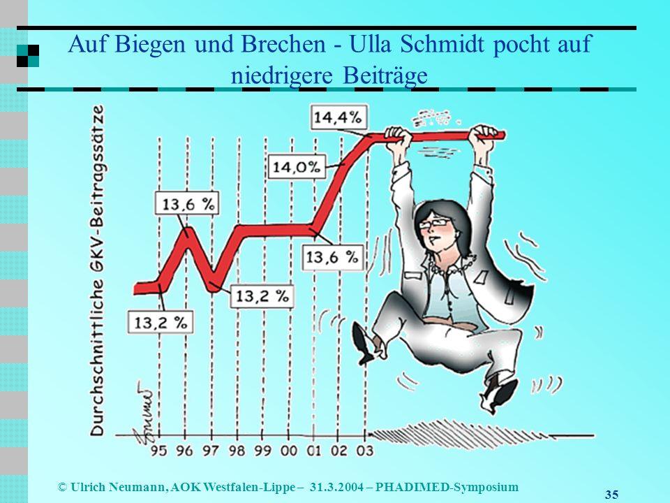 35 © Ulrich Neumann, AOK Westfalen-Lippe – 31.3.2004 – PHADIMED-Symposium Auf Biegen und Brechen - Ulla Schmidt pocht auf niedrigere Beiträge