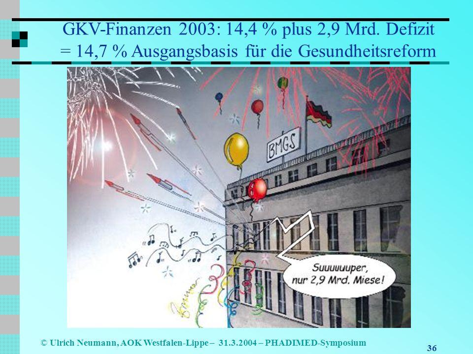 36 © Ulrich Neumann, AOK Westfalen-Lippe – 31.3.2004 – PHADIMED-Symposium GKV-Finanzen 2003: 14,4 % plus 2,9 Mrd.