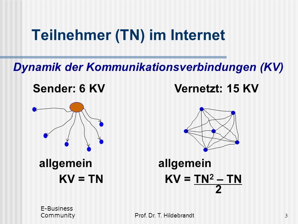 Prof. Dr. T. Hildebrandt Teilnehmer (TN) im Internet Dynamik der Kommunikationsverbindungen (KV) Sender: 6 KVVernetzt: 15 KV allgemein KV = TN KV = TN