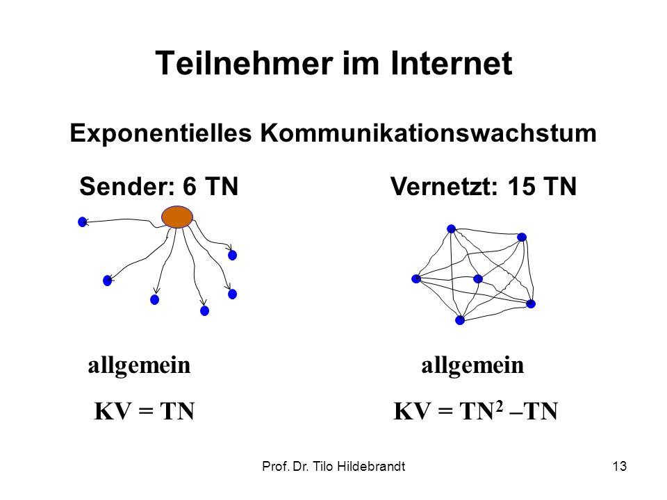 Teilnehmer im Internet Exponentielles Kommunikationswachstum Sender: 6 TNVernetzt: 15 TN allgemein KV = TN KV = TN 2 –TN 13Prof. Dr. Tilo Hildebrandt
