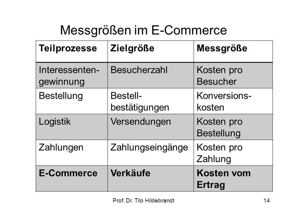 Messgrößen im E-Commerce 14Prof. Dr. Tilo Hildebrandt TeilprozesseZielgrößeMessgröße Interessenten- gewinnung BesucherzahlKosten pro Besucher Bestellu
