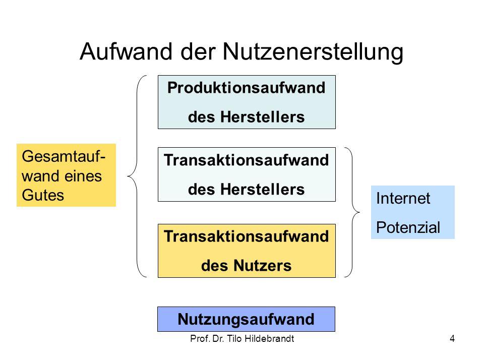Aufwand der Nutzenerstellung Transaktionsaufwand des Herstellers Transaktionsaufwand des Nutzers Produktionsaufwand des Herstellers Internet Potenzial