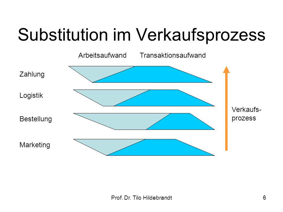 Preis-(Effizienz-) abhängige Substitution Produktionsfunktion Internet (c) Prof.