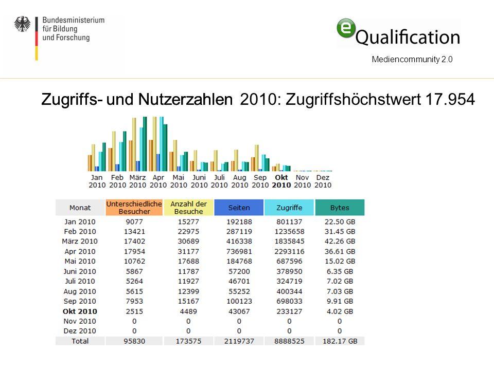 Mediencommunity 2.0 Zugriffs- und NutzerzahlenZugriffs- und Nutzerzahlen 2010: Zugriffshöchstwert 17.954