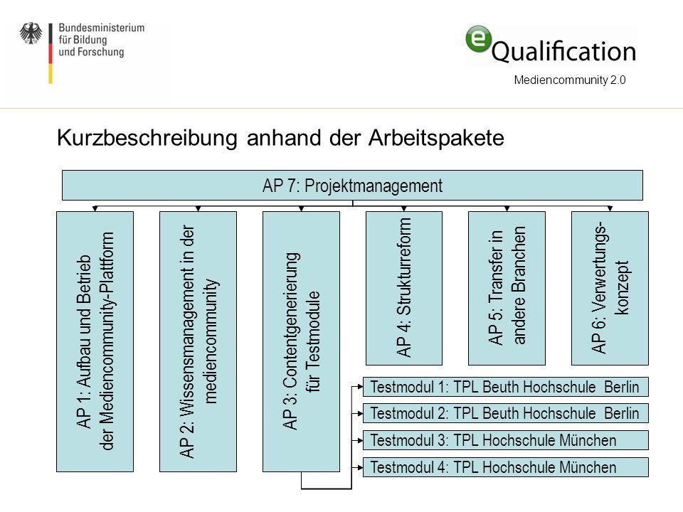 Kurzbeschreibung anhand der Arbeitspakete Mediencommunity 2.0 AP 7: Projektmanagement AP 6: Verwertungs- konzept AP 5: Transfer in andere Branchen AP