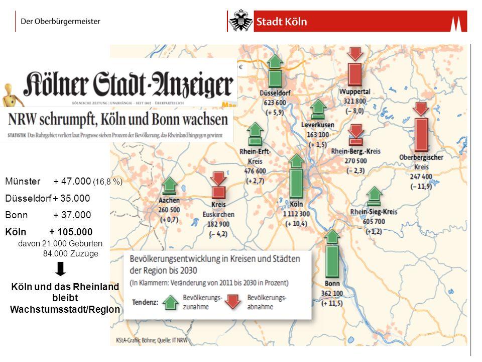 Münster + 47.000 (16,8 %) Düsseldorf + 35.000 Bonn + 37.000 Köln + 105.000 davon 21.000 Geburten 84.000 Zuzüge Köln und das Rheinland bleibt Wachstumsstadt/Region