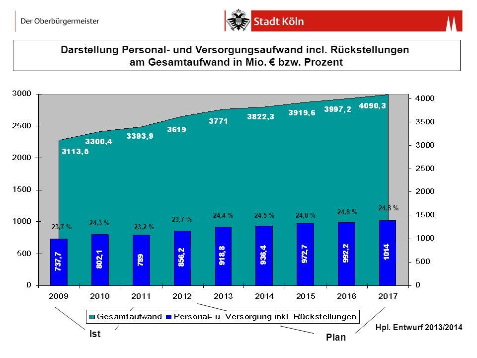 Darstellung Personal- und Versorgungsaufwand incl. Rückstellungen am Gesamtaufwand in Mio. bzw. Prozent Hpl. Entwurf 2013/2014 23,7 %23,2 % 24,5 %24,8