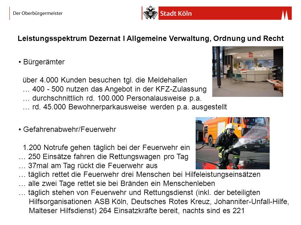 Leistungsspektrum Dezernat I Allgemeine Verwaltung, Ordnung und Recht Bürgerämter über 4.000 Kunden besuchen tgl.