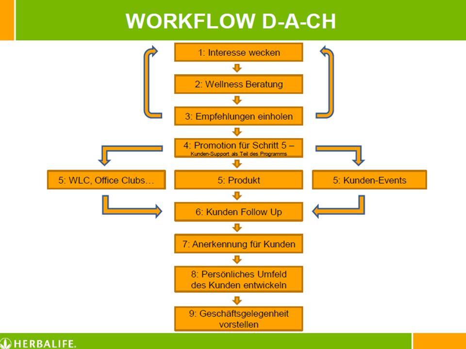 Workflow Part I