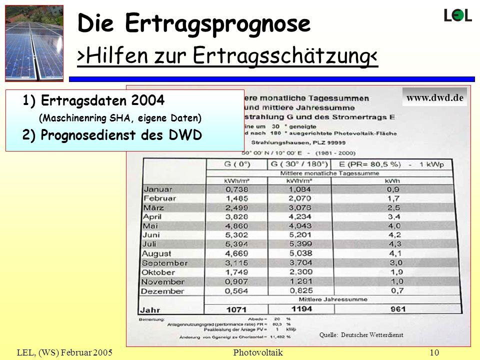 LEL, (WS) Februar 2005Photovoltaik10 Die Ertragsprognose >Hilfen zur Ertragsschätzung< Gute Anlage ( 1048 kWh/kWp) Durchschnitt ( ca. 970 kWh/kWp) Sch