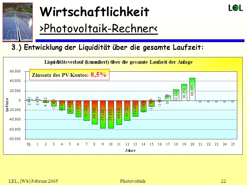 LEL, (WS) Februar 2005Photovoltaik22 3.) Entwicklung der Liquidität über die gesamte Laufzeit: Wirtschaftlichkeit >Photovoltaik-Rechner< Zinssatz des