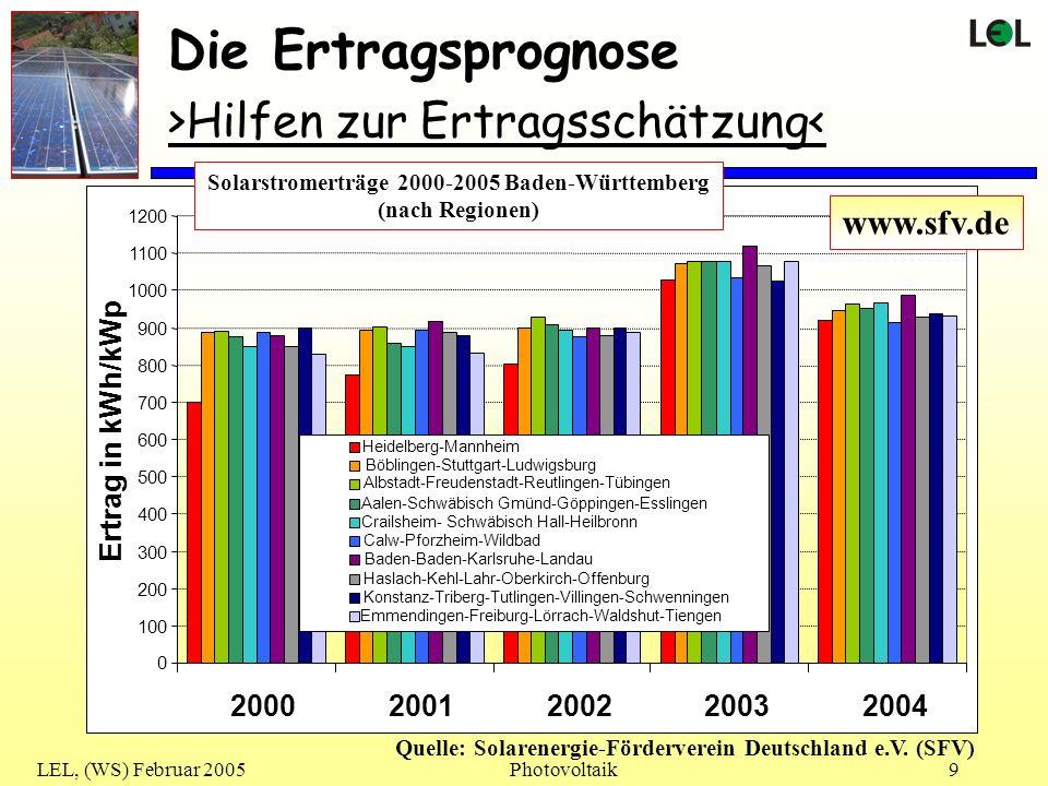 LEL, (WS) Februar 2005Photovoltaik10 Die Ertragsprognose >Hilfen zur Ertragsschätzung< Gute Anlage ( 1048 kWh/kWp) Durchschnitt ( ca.