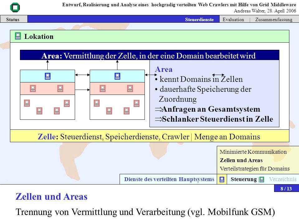 Minimierte Kommunikation Zellen und Areas Verteilstrategien für Domains Dienste des verteilten Hauptsystems | Steuerung | Verzeichnis Zellen und Areas