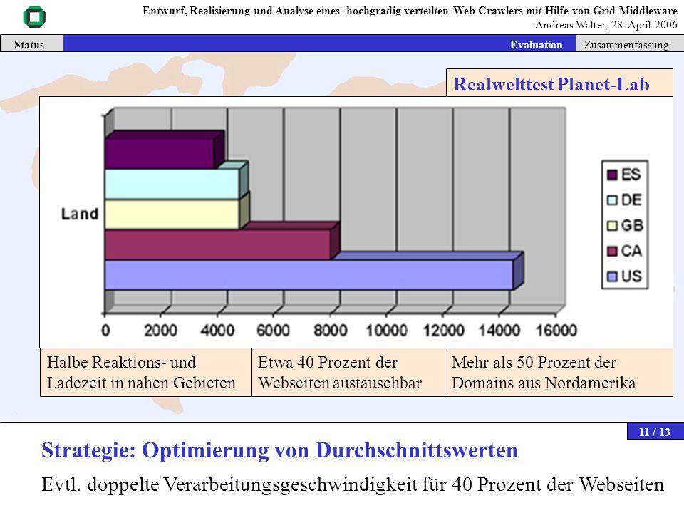 Status Intro | Grid-Middleware | Crawler | Verzeichnisdienste | Steuerdienste | Evaluation | ZusammenfassungEvaluation Nordamerika UK Deutschland Euro