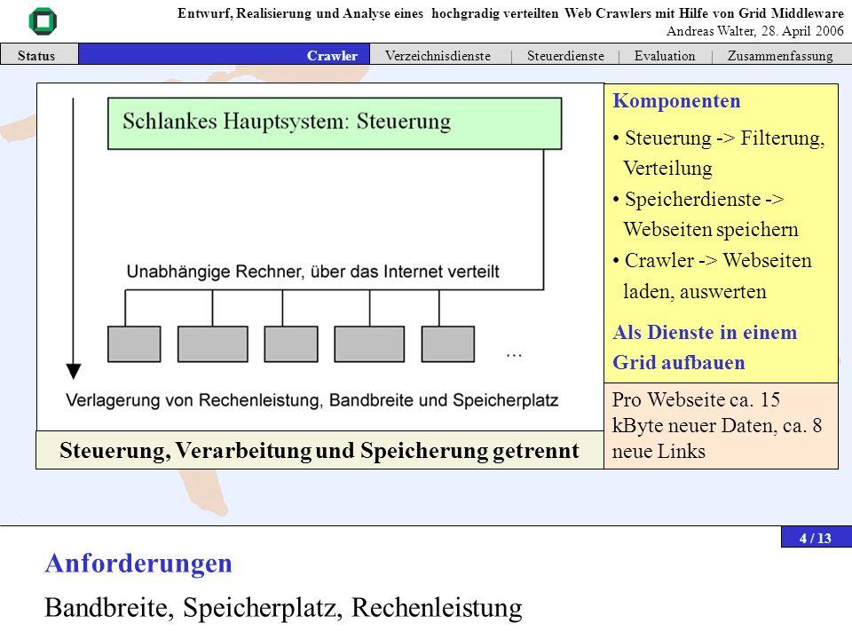 Komponenten Steuerung -> Filterung, Verteilung Speicherdienste -> Webseiten speichern Crawler -> Webseiten laden, auswerten Als Dienste in einem Grid
