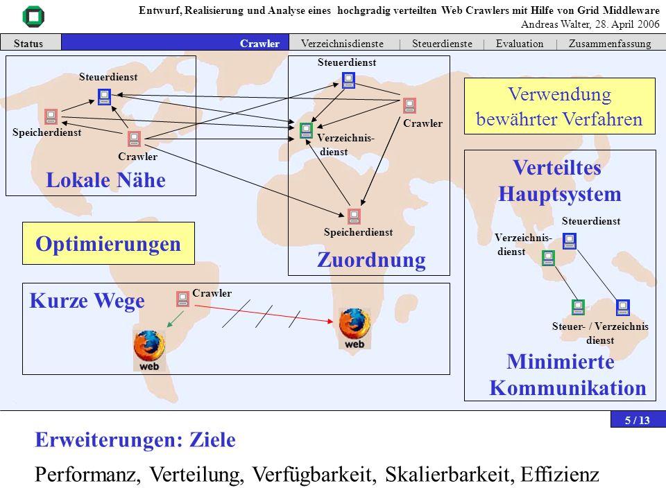 Dienste des verteilten Hauptsystems | Steuerung | Verzeichnis Weltweit Nordamerika Kanada USA Crawler = > Hierarchischer Verzeichnisdienst Schicht 1: CoreNet-List Kennt Verzeichnisdienste in Lokationen Anfragen an Gesamtnetz Schicht 2: Component-Router Kennen Dienste einer Lokation Zuordnung Crawler / Speicher zu Steuerdiensten CoreNet Steuer- dienst Kurze Kommunikationswege Ermöglichen schnelleren Datenaustausch bei gleicher Verbindung Status Intro | Grid-Middleware | Crawler | Verzeichnisdienste | Steuerdienste | Evaluation | ZusammenfassungVerzeichnisdienste Lokale Nähe Verteilung Zuordnung Lokale Nähe Verteilung Zuordnung Lokale Nähe Verteilung Zuordnung Entwurf, Realisierung und Analyse eines hochgradig verteilten Web Crawlers mit Hilfe von Grid Middleware Andreas Walter, 28.