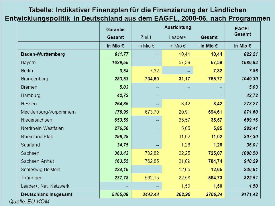 Scheckenbach Vorbereitung der neuen Periode auf EU- Ebene 3 Tabelle: Indikativer Finanzplan für die Finanzierung der Ländlichen Entwicklungspolitik in