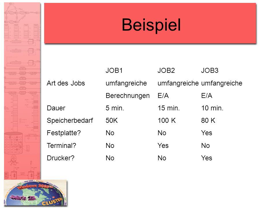 Beispiel JOB1JOB2JOB3 Art des Jobsumfangreicheumfangreicheumfangreiche BerechnungenE/AE/A Dauer5 min.15 min.10 min. Speicherbedarf50K100 K80 K Festpla