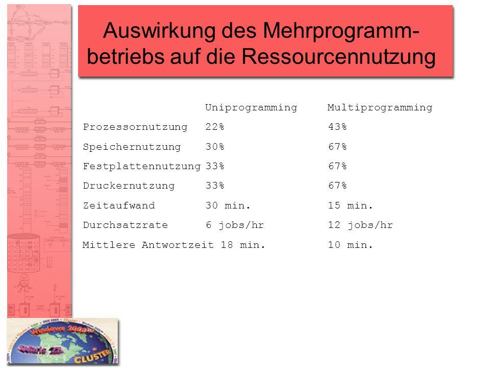 Auswirkung des Mehrprogramm- betriebs auf die Ressourcennutzung UniprogrammingMultiprogramming Prozessornutzung22%43% Speichernutzung30%67% Festplatte