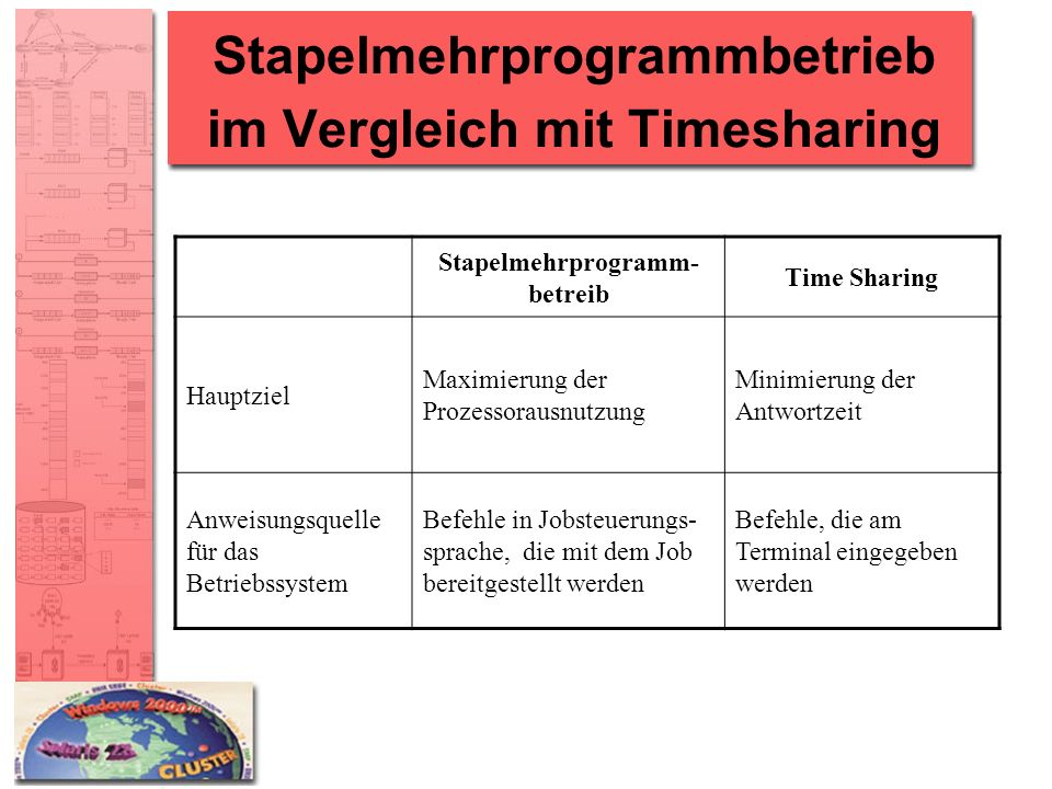 Stapelmehrprogrammbetrieb im Vergleich mit Timesharing Stapelmehrprogramm- betreib Time Sharing Hauptziel Maximierung der Prozessorausnutzung Minimier