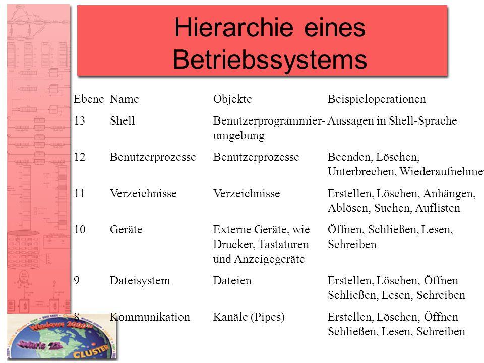 Hierarchie eines Betriebssystems EbeneNameObjekteBeispieloperationen 13ShellBenutzerprogrammier- Aussagen in Shell-Sprache umgebung 12Benutzerprozesse