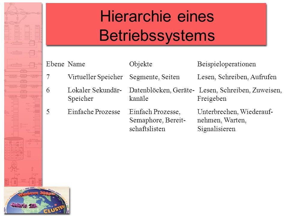 Hierarchie eines Betriebssystems EbeneNameObjekteBeispieloperationen 7Virtueller SpeicherSegmente, SeitenLesen, Schreiben, Aufrufen 6Lokaler Sekundär-