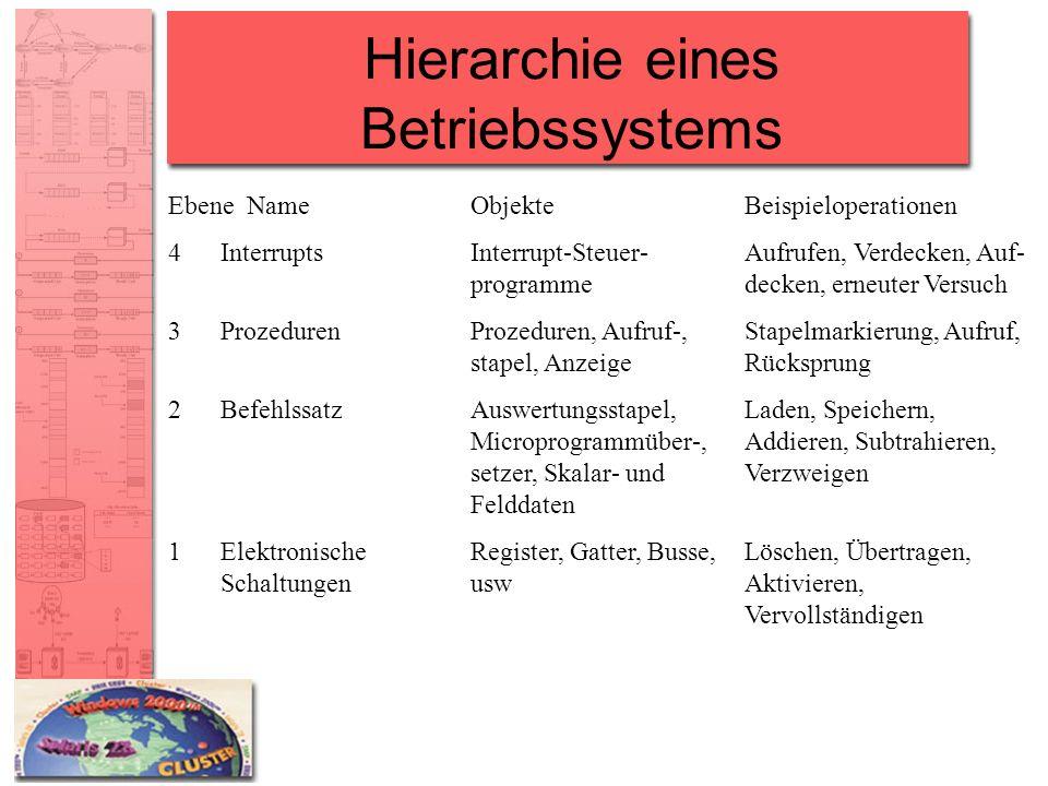 Hierarchie eines Betriebssystems EbeneNameObjekteBeispieloperationen 4InterruptsInterrupt-Steuer-Aufrufen, Verdecken, Auf- programmedecken, erneuter V