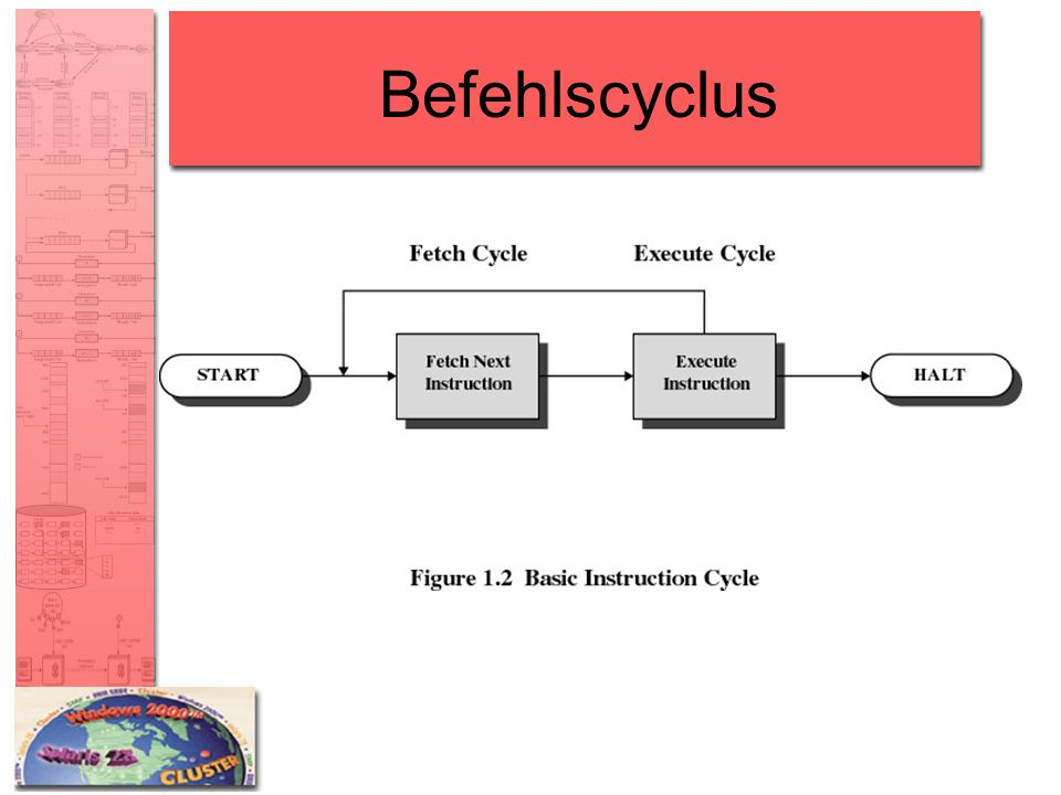 Befehlscyclus