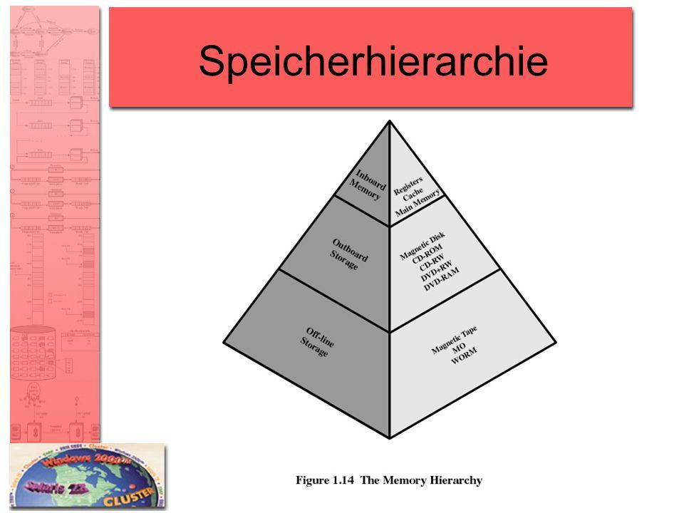 Speicherhierarchie