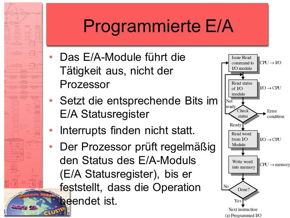 Programmierte E/A Das E/A-Module führt die Tätigkeit aus, nicht der Prozessor Setzt die entsprechende Bits im E/A Statusregister Interrupts finden nic