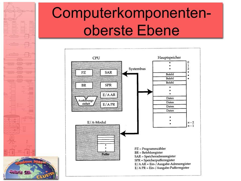 Prozessorregister Für den Benutzer sichtbare Register –Sie ermöglichen es dem Programmierer, die Anzahl der Hauptspeicherzugriffe durch Registereinsatz zu vermindern Steuerregister und Statusregister –vom Prozessor für die Steuerung der Operationen des Prozessors verwendet –vom Betriebssystemroutinen für die Steuerung der Ausführung von Programme verwendet