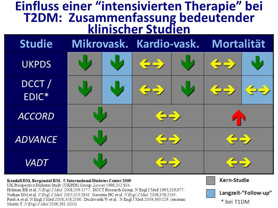 Einfluss einer intensivierten Therapie bei T2DM: Zusammenfassung bedeutender klinischer Studien StudieMikrovask.Kardio-vask.Mortalität UKPDS DCCT / ED