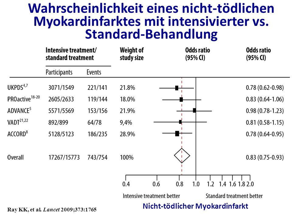 Nicht-tödlicher Myokardinfarkt Ray KK, et al. Lancet 2009;373:1765 Wahrscheinlichkeit eines nicht-tödlichen Myokardinfarktes mit intensivierter vs. St