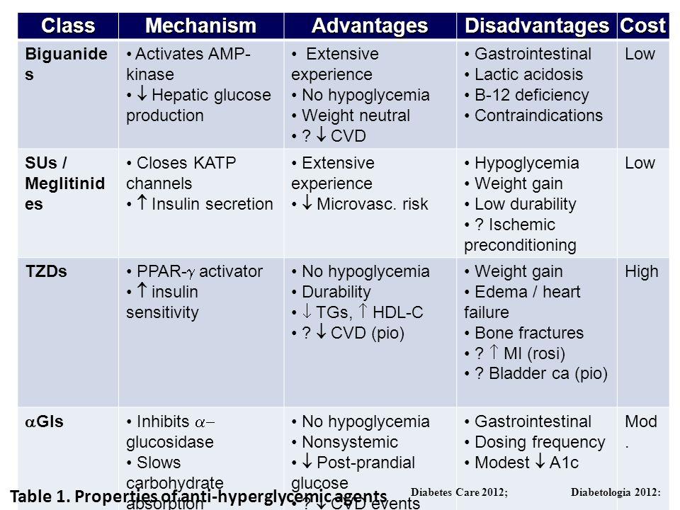 ClassMechanismAdvantagesDisadvantagesCost Biguanide s Activates AMP- kinase Hepatic glucose production Extensive experience No hypoglycemia Weight neu