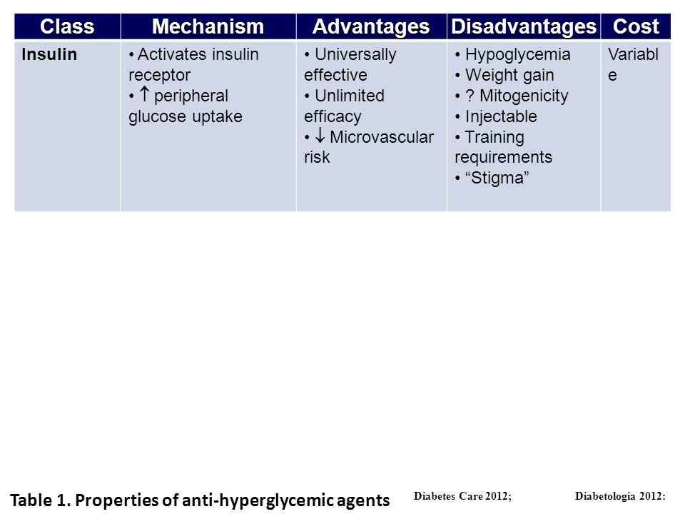 ClassMechanismAdvantagesDisadvantagesCost Insulin Activates insulin receptor peripheral glucose uptake Universally effective Unlimited efficacy Microv