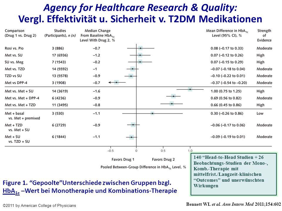 ©2011 by American College of Physicians Figure 1. GepoolteUnterschiede zwischen Gruppen bzgl. HbA 1c –Wert bei Monotherapie und Kombinations-Therapie