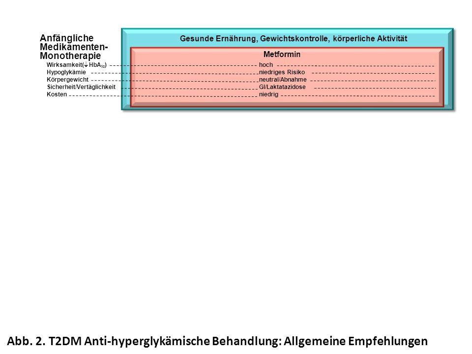 Anfängliche Medikamenten- Monotherapie Gesunde Ernährung, Gewichtskontrolle, körperliche Aktivität Metformin hoch niedriges Risiko neutral/Abnahme GI/