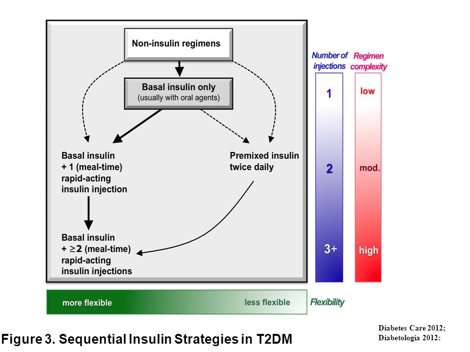 Figure 3. Sequential Insulin Strategies in T2DM Diabetes Care 2012; Diabetologia 2012: