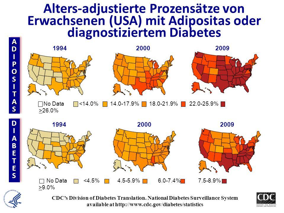 Alters-adjustierte Prozensätze von Erwachsenen (USA) mit Adipositas oder diagnostiziertem Diabetes Obesity (BMI 30 kg/m 2 ) Diabetes 1994 2000 No Data