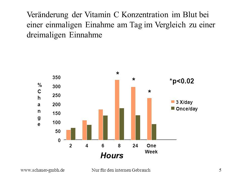 www.schauer-gmbh.deNur für den internen Gebrauch5 Veränderung der Vitamin C Konzentration im Blut bei einer einmaligen Einahme am Tag im Vergleich zu