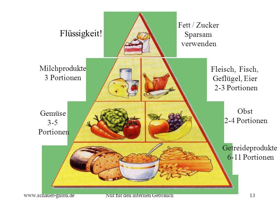 www.schauer-gmbh.deNur für den internen Gebrauch13 Fett / Zucker Sparsam verwenden Flüssigkeit! Milchprodukte 3 Portionen Gemüse 3-5 Portionen Fleisch