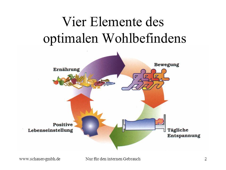 www.schauer-gmbh.deNur für den internen Gebrauch3 Sechs Elemente des optimalen Wohlbefindens Gute medizinische Versorgung Ernährung (Makro-Nährstoffe) Nahrungsergänzungen (Mikro-Nährstoffe)
