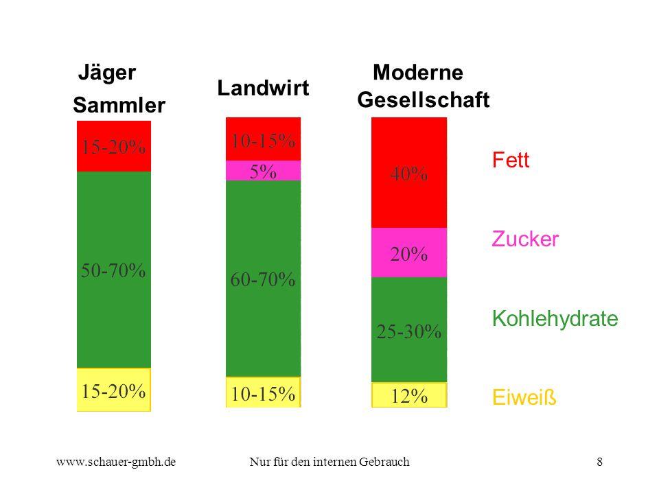 www.schauer-gmbh.deNur für den internen Gebrauch8 Jäger Sammler Landwirt Fett Zucker Kohlehydrate Eiweiß Gesellschaft Moderne