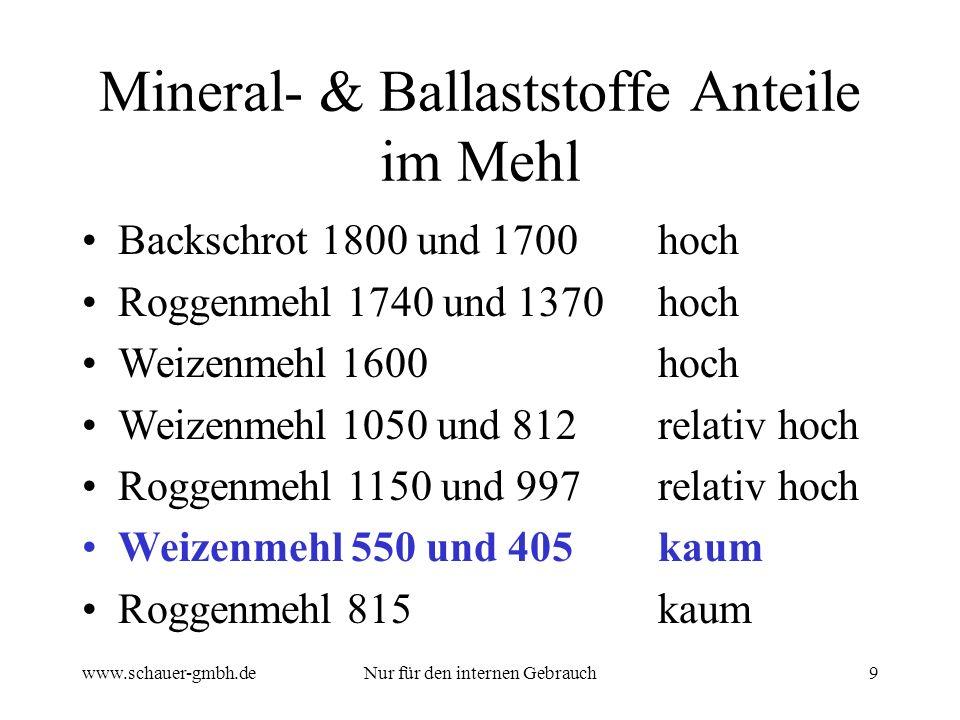 www.schauer-gmbh.deNur für den internen Gebrauch9 Mineral- & Ballaststoffe Anteile im Mehl Backschrot 1800 und 1700hoch Roggenmehl 1740 und 1370hoch W