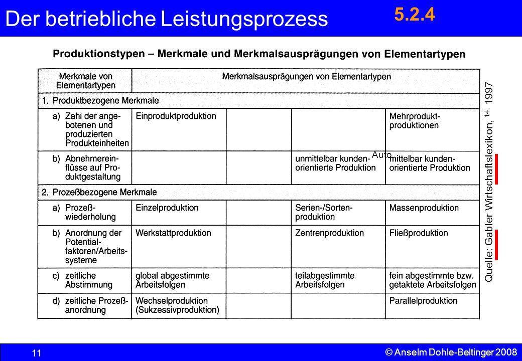 Der betriebliche Leistungsprozess 11 © Anselm Dohle-Beltinger 2008 Quelle: Gabler Wirtschaftslexikon, 14. 1997 5.2.4 Auto