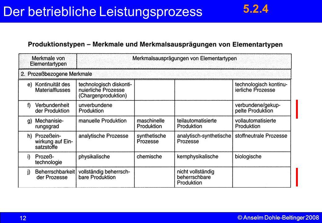 Der betriebliche Leistungsprozess 12 © Anselm Dohle-Beltinger 2008 5.2.4