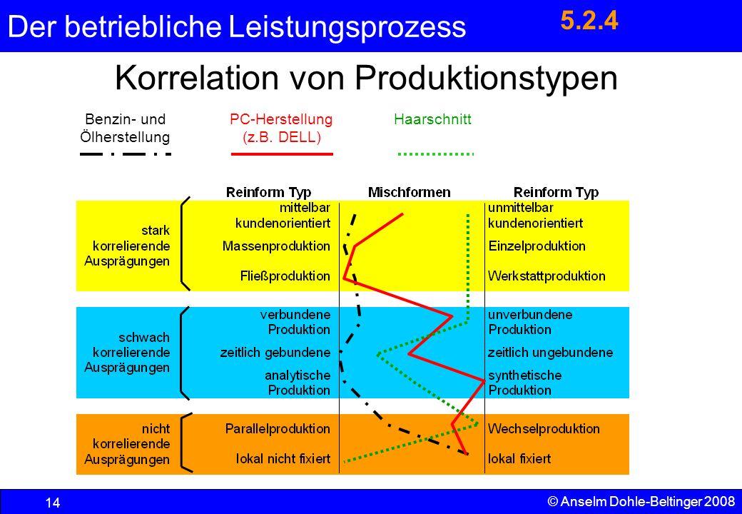 Der betriebliche Leistungsprozess 14 © Anselm Dohle-Beltinger 2008 Korrelation von Produktionstypen Benzin- und Ölherstellung PC-Herstellung (z.B. DEL