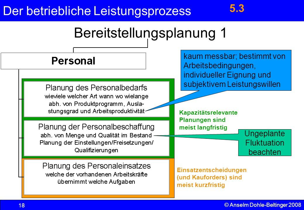 Der betriebliche Leistungsprozess 18 © Anselm Dohle-Beltinger 2008 Kapazitätsrelevante Planungen sind meist langfristig Einsatzentscheidungen (und Kau
